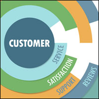 Putting CX at the Center of Testing Strategies | Customer Experience