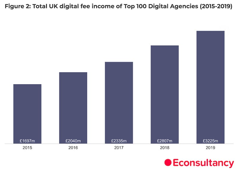 Industry buoyant despite challenging environment – Econsultancy