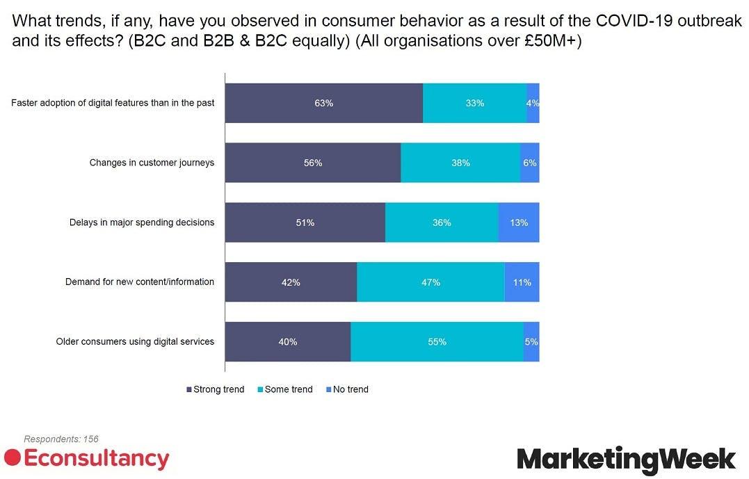 96% of enterprise leaders are prioritising digital transformation as consumers rapidly adopt digital – Econsultancy