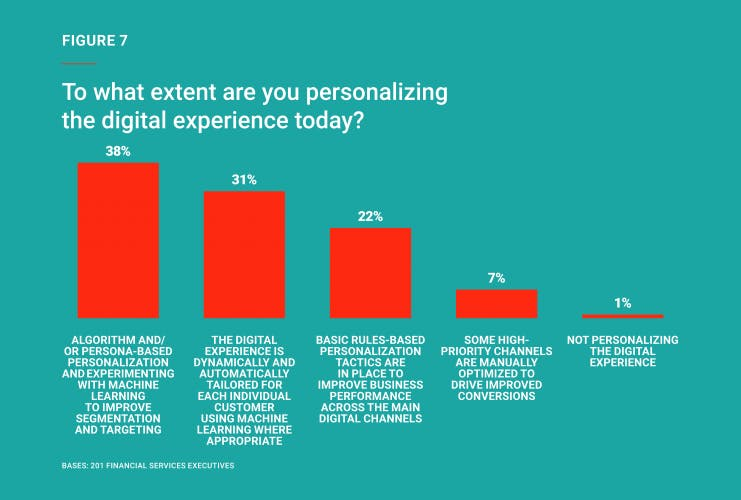 What challenges do FSI brands face in creating next-level digital experiences? [survey]